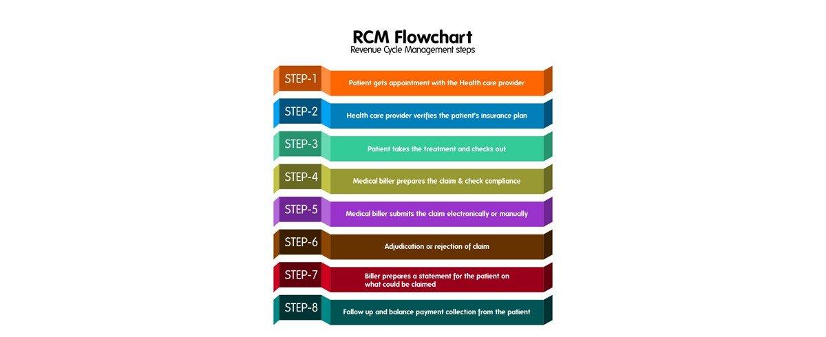 RCM-Flowchart---Revenue-Cycle-Management-Flowchart