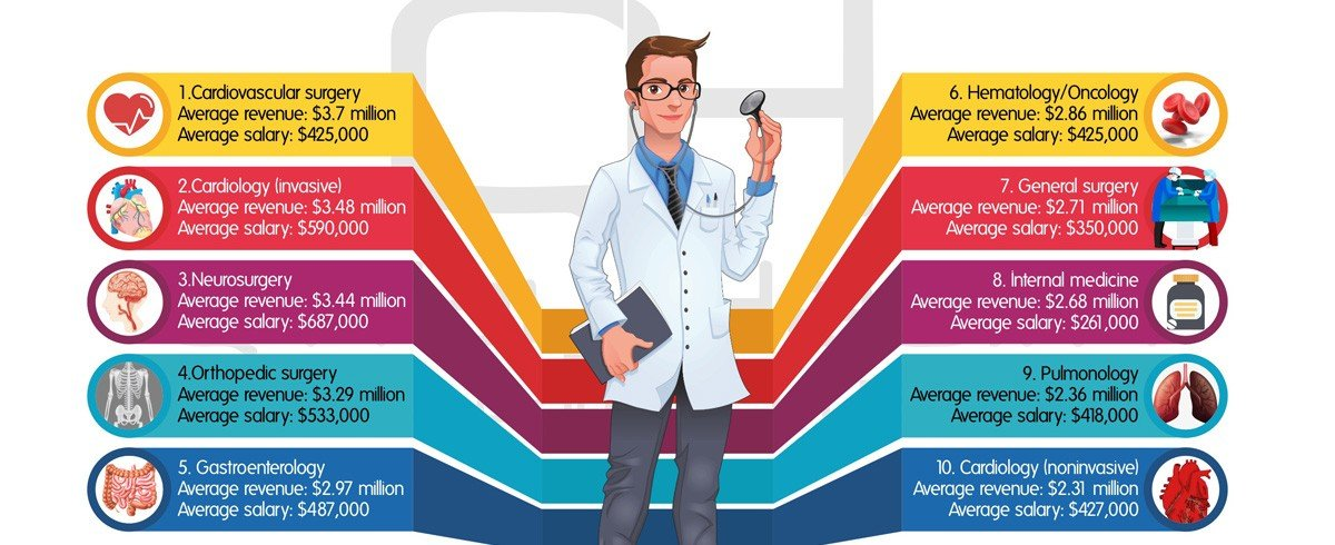 Top-10-Physicians-Specialties-that-generate-most-revenue-for-hospitals-Infographics